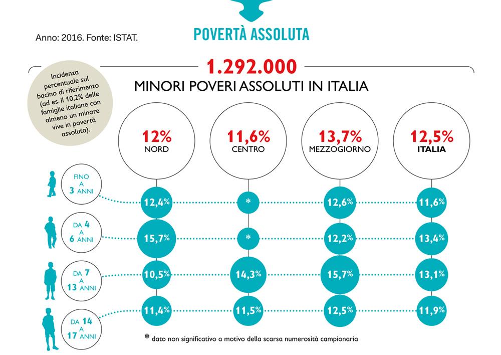 Minori poveri in Italia